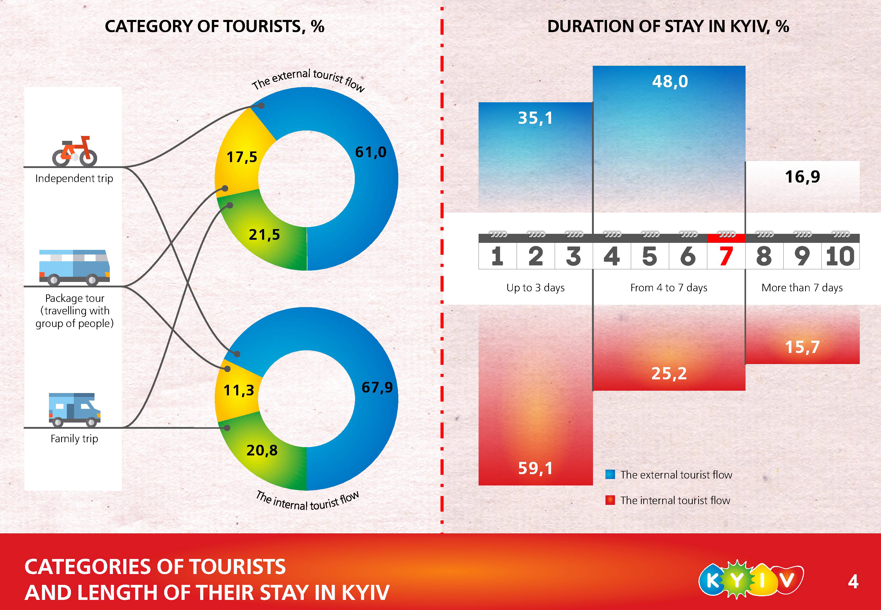 Duration of the tourists in Kiev 2017