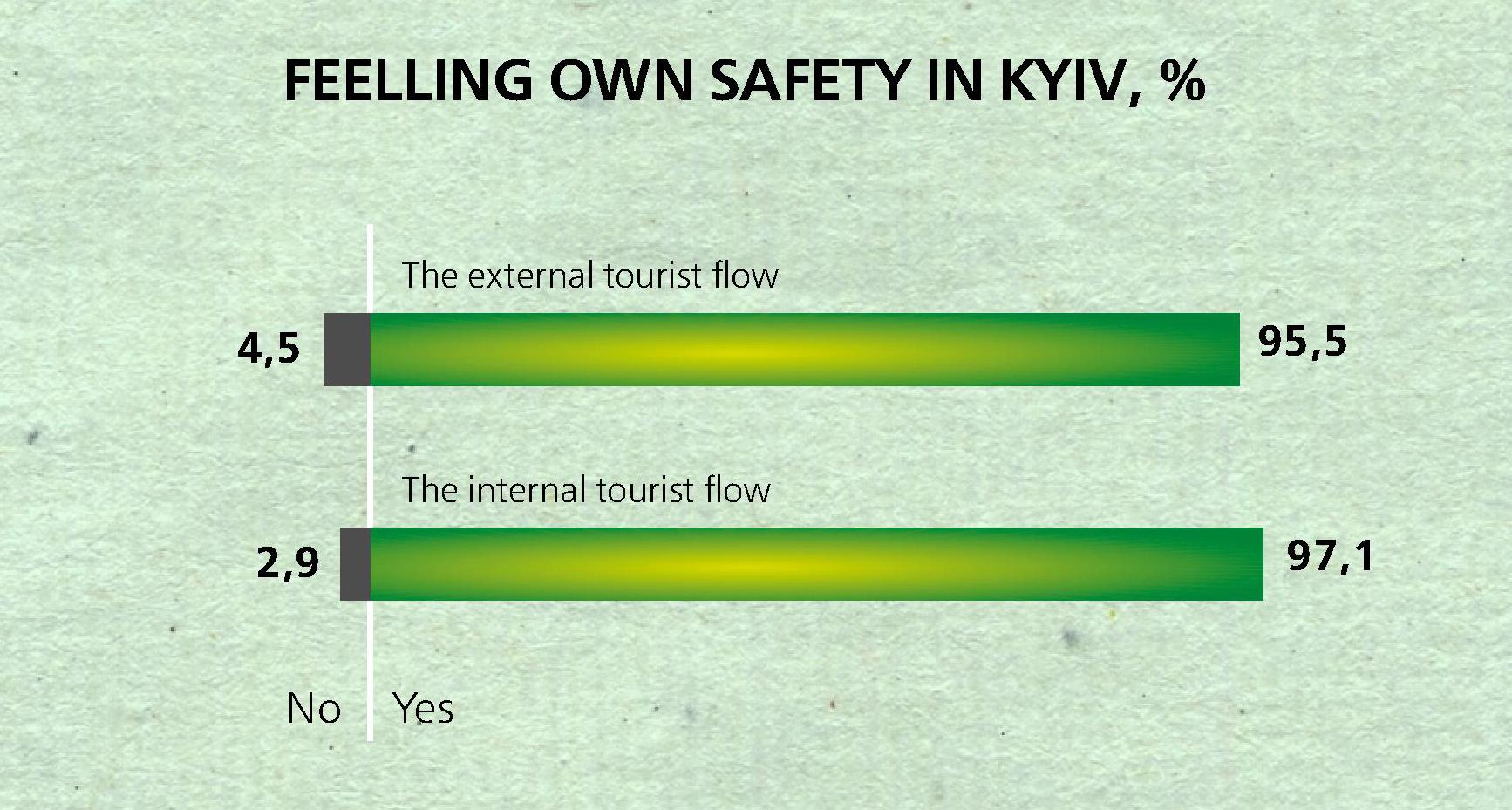 Tourists saferty feelings in Kiev 2017